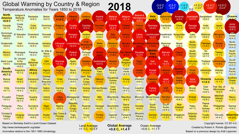 A country-by-country annual temperature analysis for 2018.