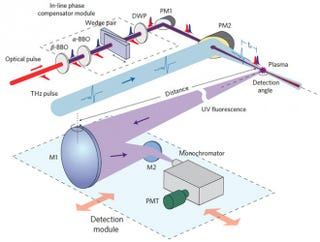 Illustration for article titled Terahertz Detectors Could See Through Your Clothes From a Mile Away