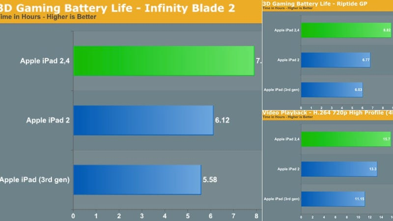 Illustration for article titled The Upgraded iPad 2 Has Significantly Longer Battery Life Than the Latest iPad