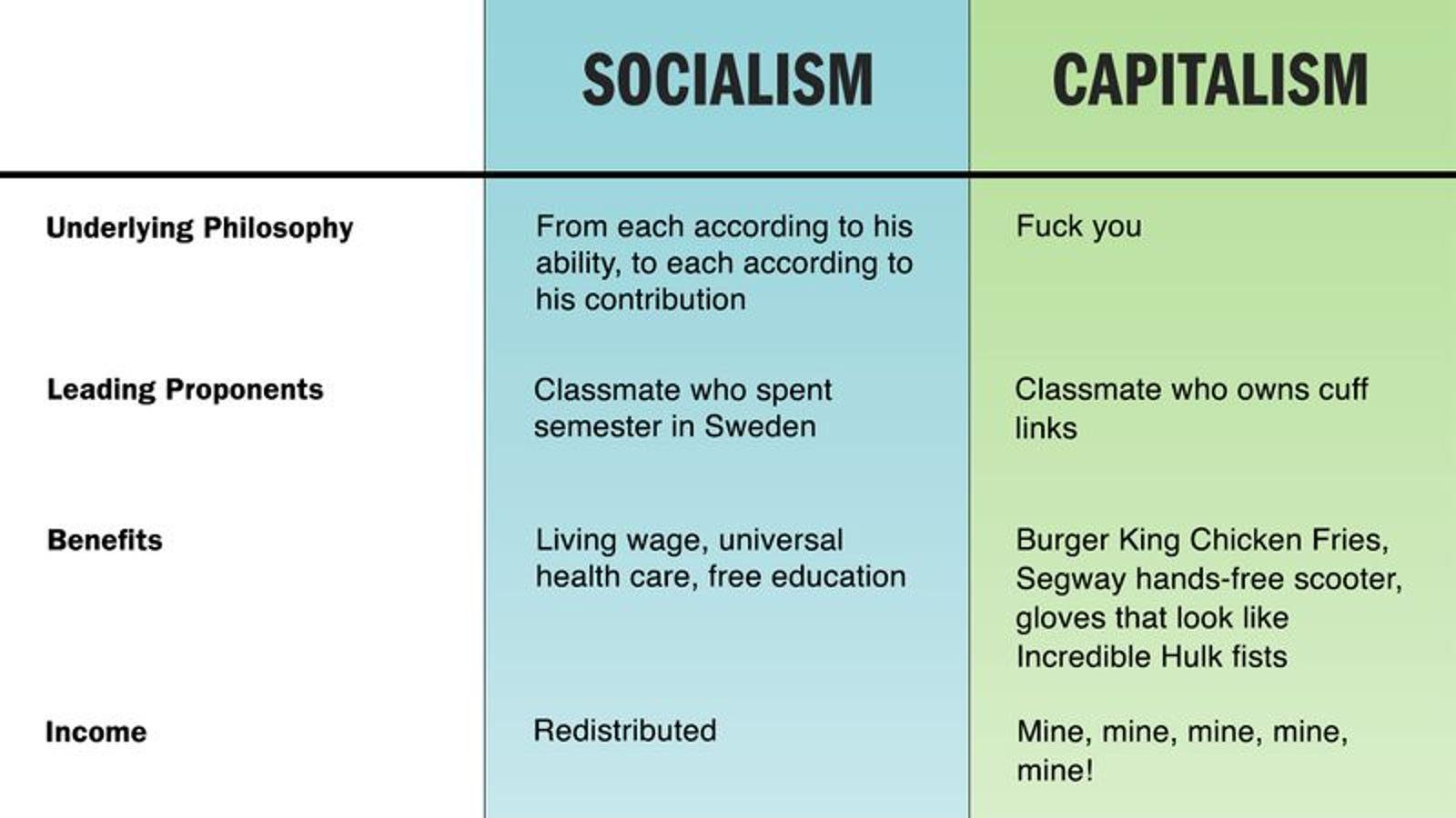 essays on socialism vs capitalism Capitalism vs socialism essays: over 180,000 capitalism vs socialism essays, capitalism vs socialism term papers, capitalism vs socialism research paper, book reports 184 990 essays, term and research papers available for unlimited access.