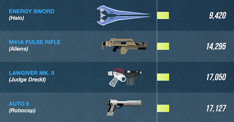 Illustration for article titled ¿Cuál es el arma más poderosa de la ciencia-ficción?