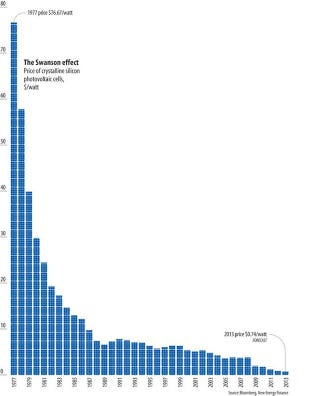 Illustration for article titled Solar power's epic price drop, visualized