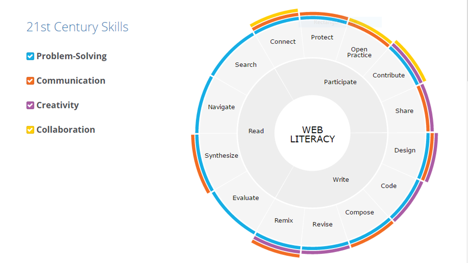 Mozilla U0026 39 S Web Literacy Map Teaches The Essential Web Skills Everyone Should Know