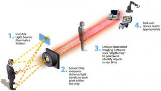 Illustration for article titled How Motion Detection Works in Xbox Kinect