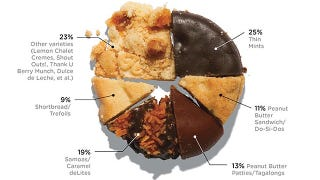 Illustration for article titled The Girl Scout Cookies Americans Love The Most