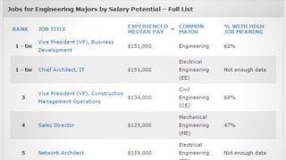 Illustration for article titled These are the Highest Paying Jobs for Engineering Majors
