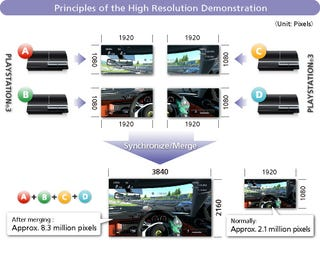 Illustration for article titled PS3 Tech Demo Runs Gran Turismo 5 in 2160p or 240 FPS