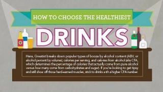 Illustration for article titled This Graphic Guides You to the Healthiest Beer, Wine, and Cocktails