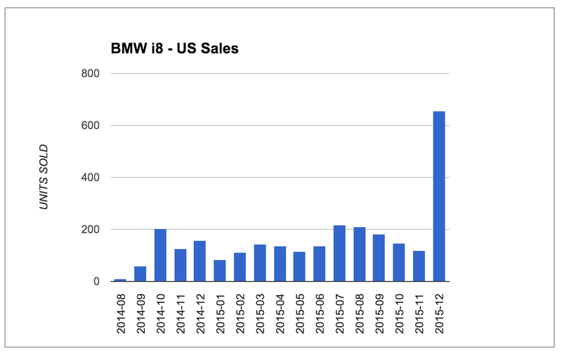 Illustration for article titled There's something fishy about BMW's i8 sales report for December