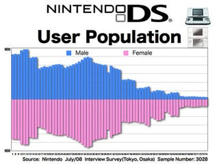 Illustration for article titled Who Are Japan's Biggest DS Users?