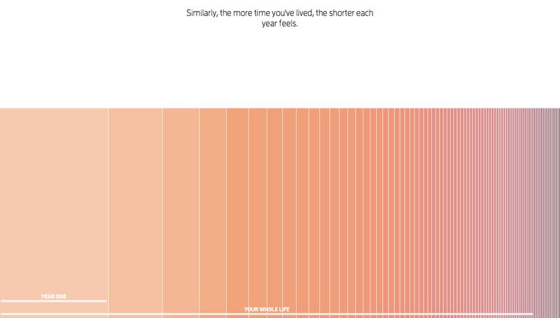 Illustration for article titled Por qué el tiempo va cada vez más rápido, explicado en un gráfico