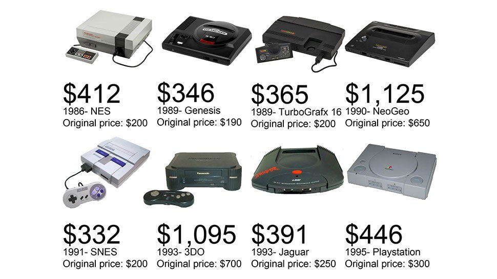 36 years of console prices adjusted for inflation rh kotaku com atari lynx game price guide atari st games price guide