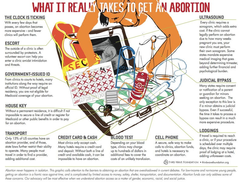 """Illustration for article titled """"What It Really Takes To Get An Abortion"""""""