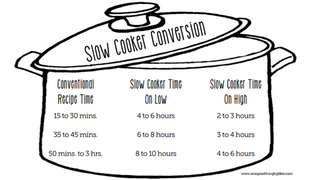 Illustration for article titled Make Almost Any Recipe Work in a Slow Cooker with This Chart
