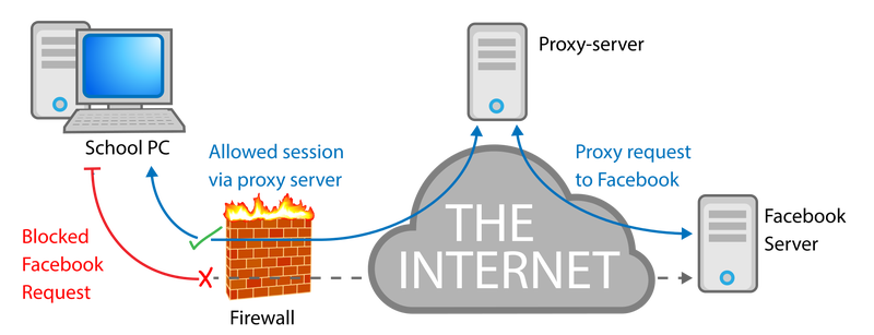 Illustration for article titled What is a Web Proxy and How it Works?