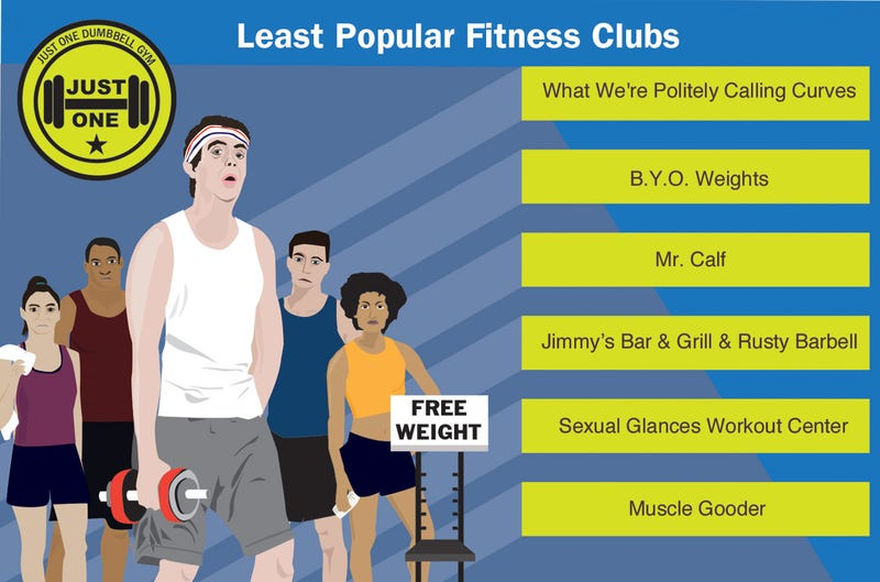 Illustration for article titled Least Popular Fitness Clubs