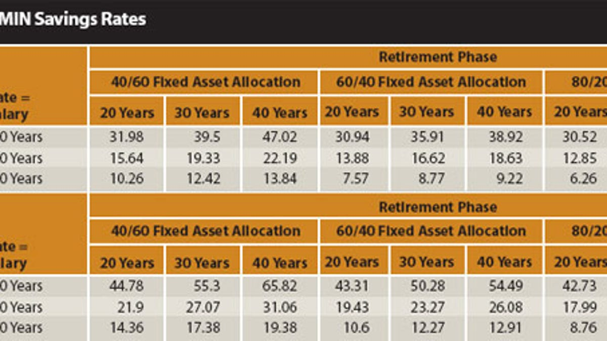 How Much You Should Save for Retirement, Based on 139 Years