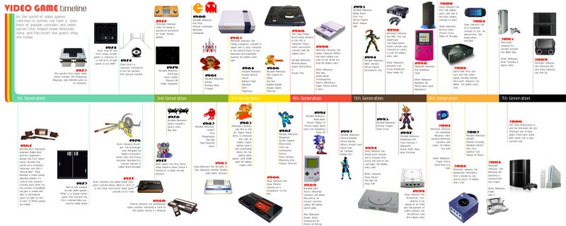 Illustration for article titled Video Game Timeline: A 2-Minute Crash History Course