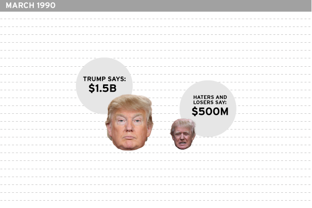 Donald Trump's Grossly Exaggerated Net Worth: A Timeline