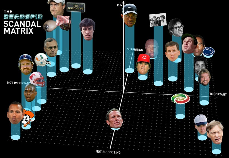 Illustration for article titled Infographic: How Should I Feel About The Latest Sports Scandal?