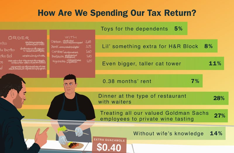 Illustration for article titled How Are We Spending Our Tax Refund?