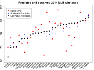 Illustration for article titled Chart: How Sabermetric MLB Forecasts Stacked Up Against Vegas