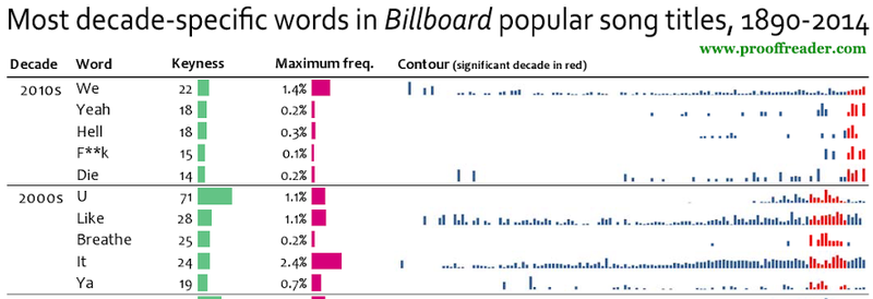 Illustration for article titled The Most Commonly Used Words In Billboard Pop Song Titles, By Decade