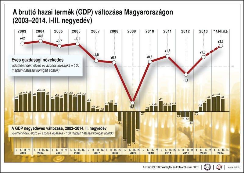 Illustration for article titled Ma azt a hírt kellett volna elhallgatnunk, hogy nő a GDP, mint a gomba