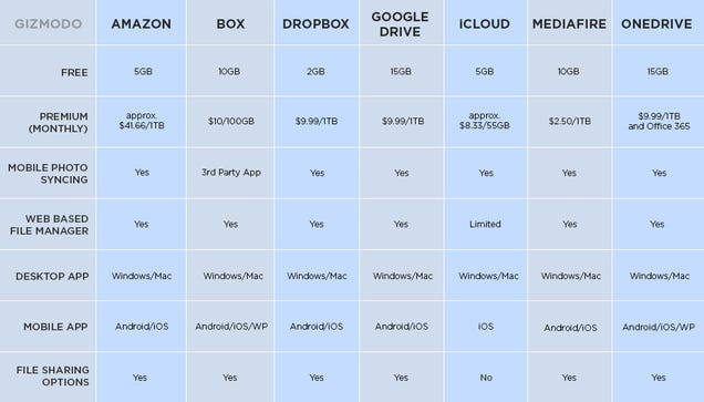 Cloud Storage Showdown Google Drive Dropbox Icloud And