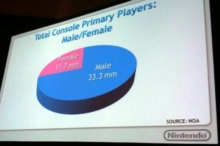 Illustration for article titled Nintendo Boasts 9 Million Player Advantage Among Female Console Gamers
