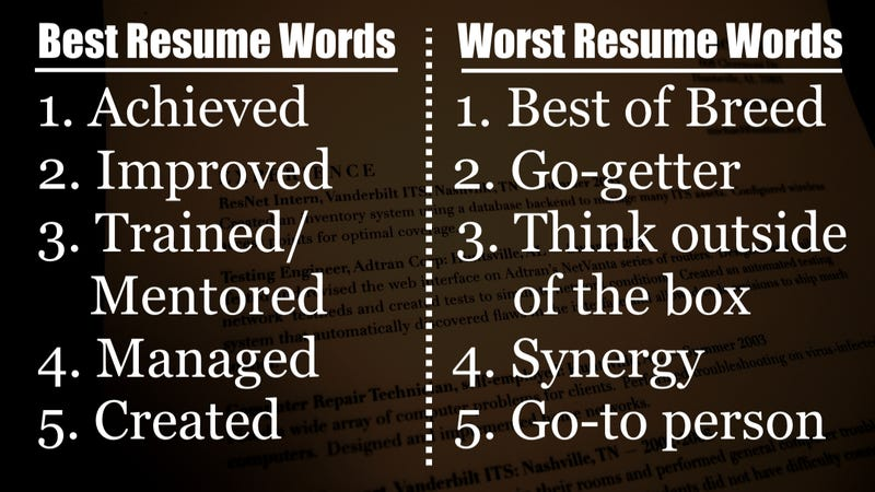 Illustration for article titled The 15 Best and Worst Words to Use on Resumes According to Recruiters