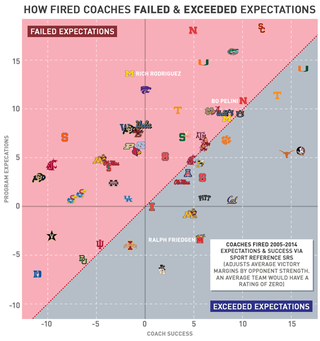 Illustration for article titled Chart: Which Fired NCAA Football Coaches Were Biggest Disappointments?