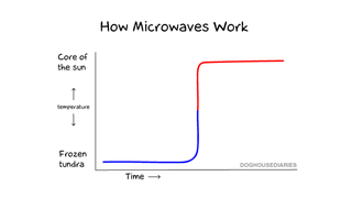 Illustration for article titled How Your Microwave Actually Works