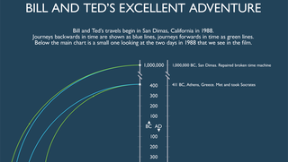 Illustration for article titled The Time Travel Of Bill And Ted's Excellent Adventure, Visualized