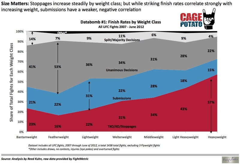 Illustration for article titled Fun With Graphs: How UFC Fights End, Sorted By Weight Class