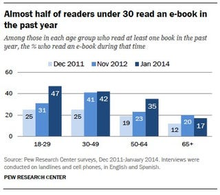 Illustration for article titled Nearly half of people under 30 read an e-book this year