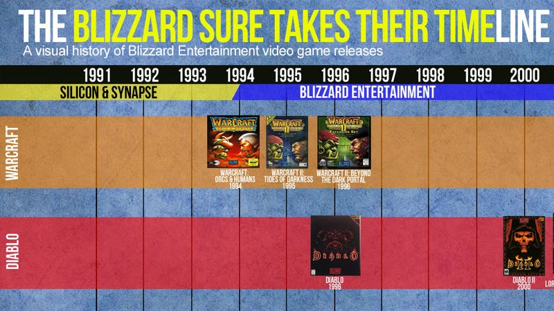 Illustration for article titled From RPM Racing to Diablo III: A Timeline of Blizzard's No-Rush Release Schedule