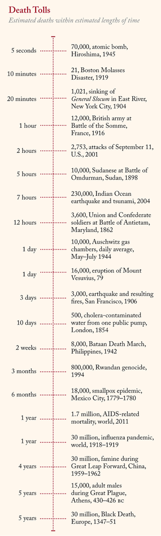 Illustration for article titled The deadliest events in history, ranked by deaths per day