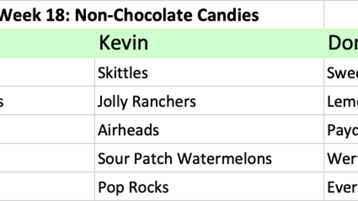 The Takeout's fantasy food draft: Best non-chocolate candy