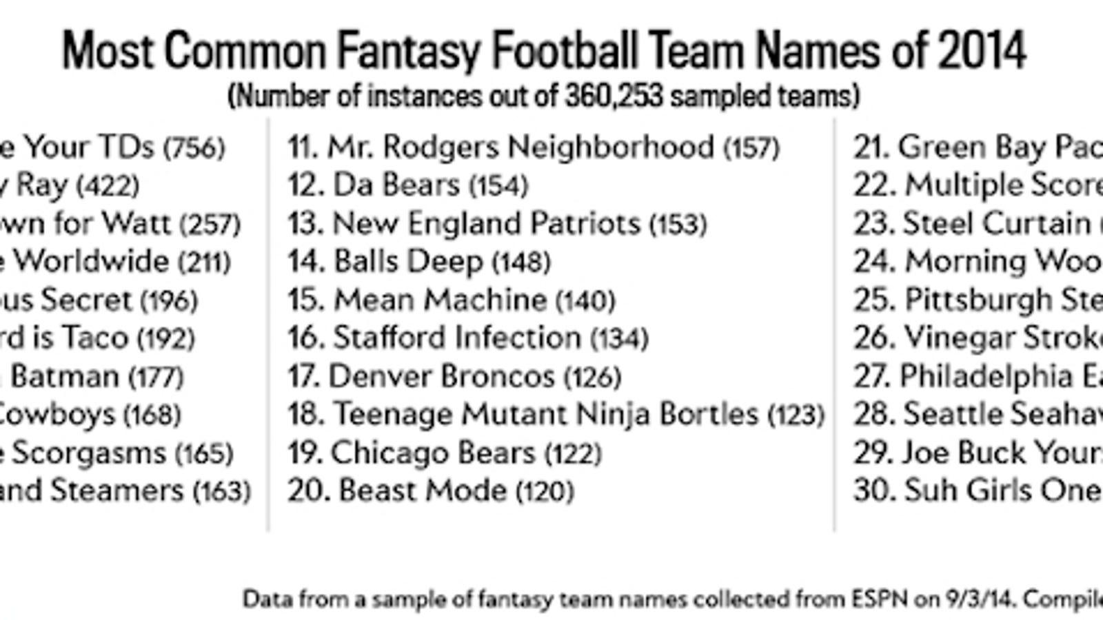 Team Names: The Most Popular Fantasy Team Names