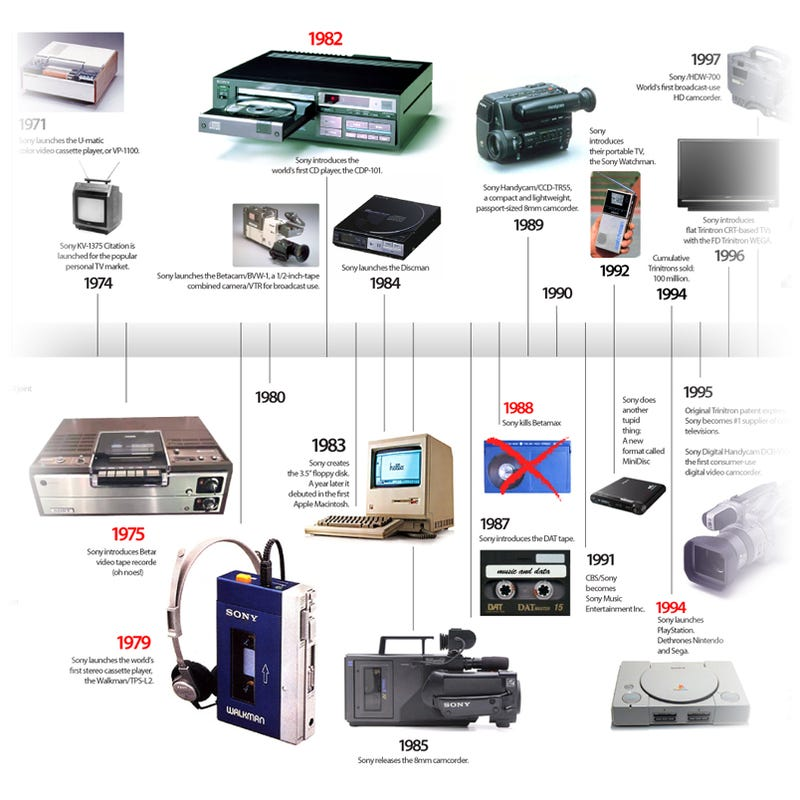 Illustration for article titled Sony Product Timeline Is a Glorious Gadget History Lesson