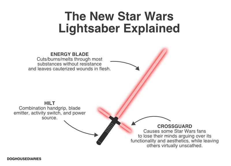 Illustration for article titled The New Star Wars Lightsaber Explained