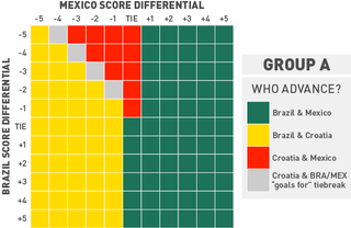 Illustration for article titled Chart: What Do Brazil And Mexico Need To Do To Advance?