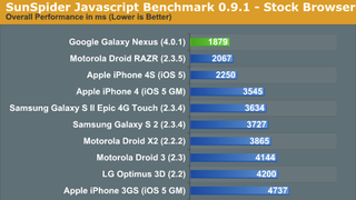 Illustration for article titled The Galaxy Nexus Outperforms the iPhone 4S