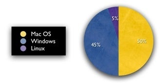 Illustration for article titled A Case for Indie Development on Mac and Linux