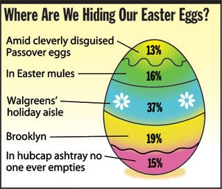 Illustration for article titled Where Are We Hiding Our Easter Eggs?