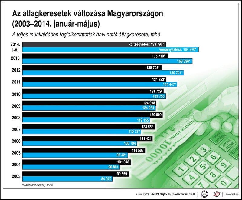 Illustration for article titled Ez egy grafikon arról, hogy mennyit keresnek a magyarok