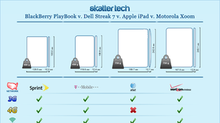 Illustration for article titled Current Crop of Tablets: The iPad, Motorola Xoom, and Others Compared