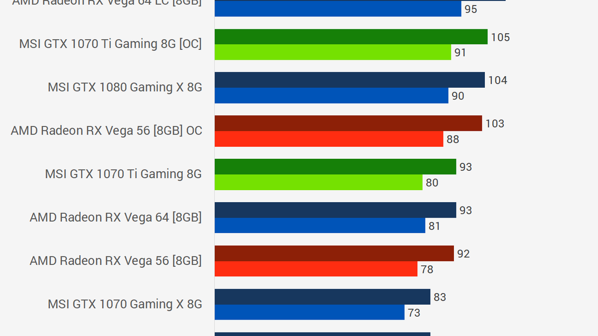 MSI Geforce GTX 1070 Ti Review: Solid, If Not Exciting