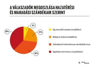 Illustration for article titled A londoni magyarok háromnegyede nem költözne haza a közeljövőben